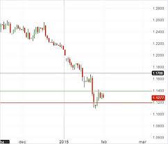 Новость: EToro: Восходящий потенциал евро ограничен
