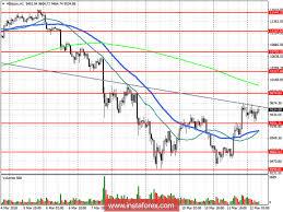 ИНСТАФОРЕКС: Падение российского рынка может ускориться