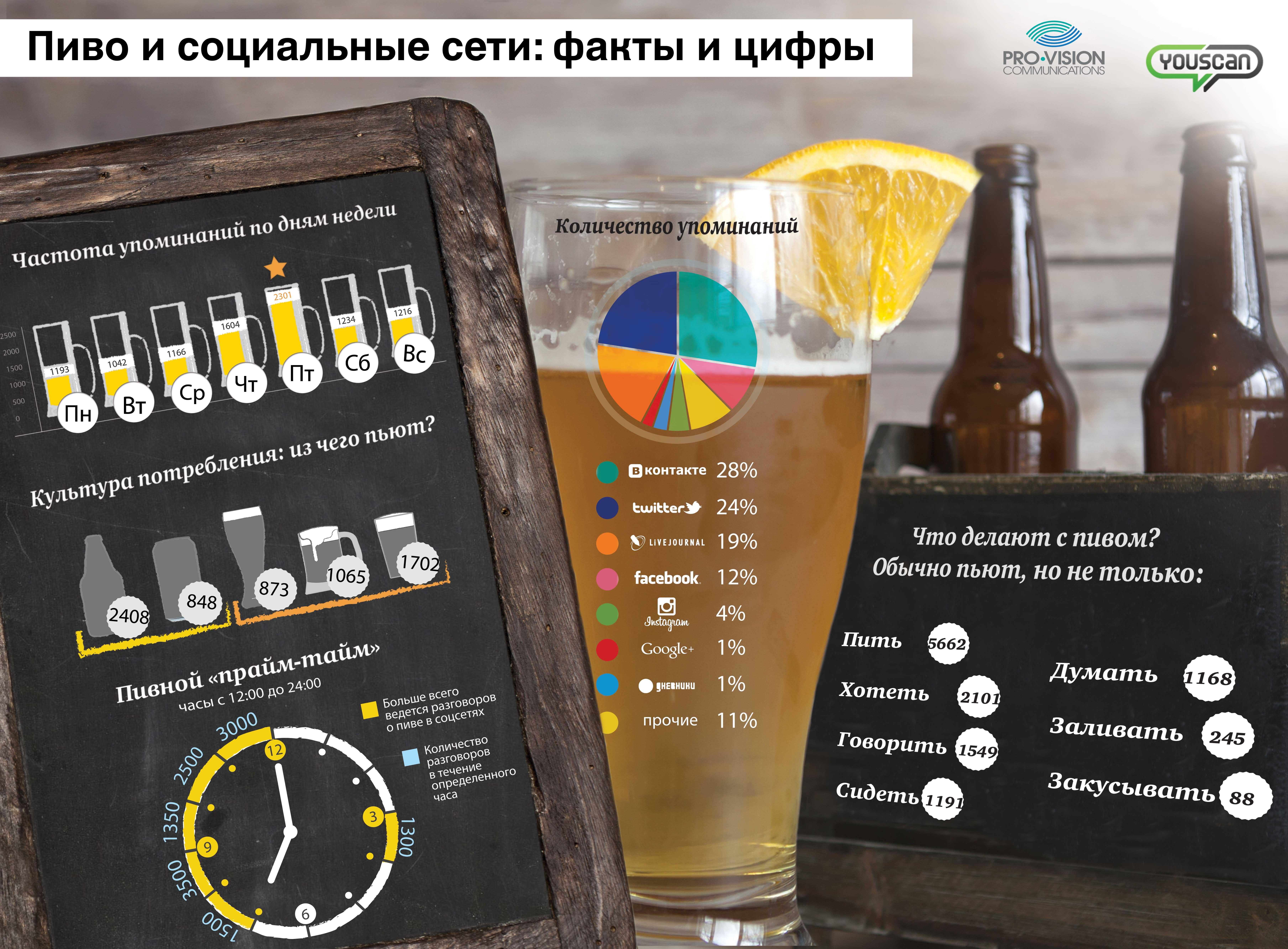 Пиво и социальные сети