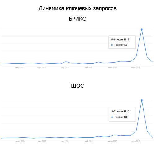 Как создавался BRICS Live 2015. Интервью с создателем проекта