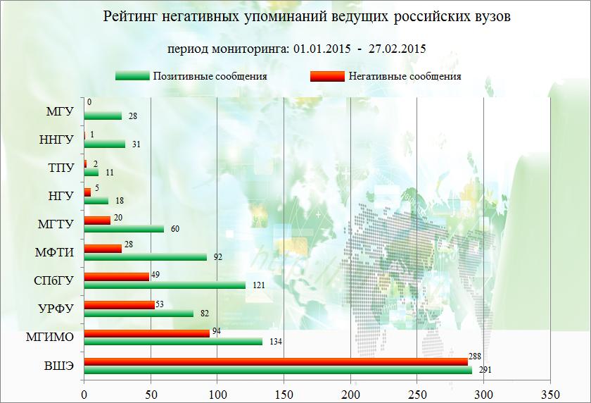 Чарт негативных упоминаний ведущих вузов России