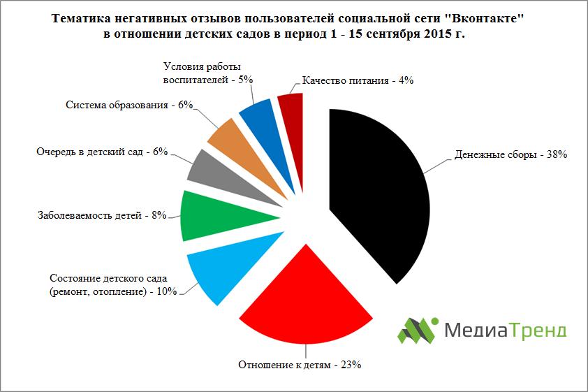 За что ругают детские сады в РФ?