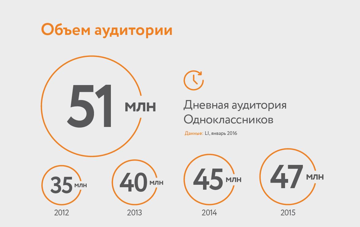 Cуточная аудитория социальной сети « Одноклассники» достигла 51 млн