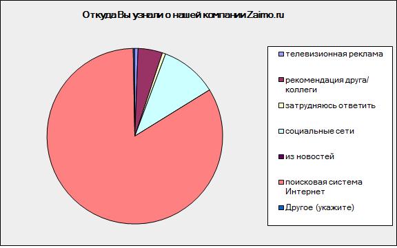 Микрофинансовая Фирма Zaimo. Ru провела опрос своих покупателей