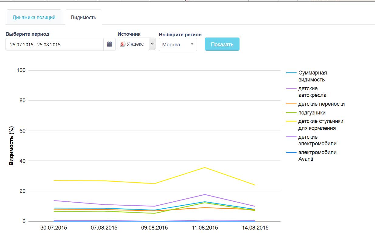Сервис поисковой аналитики Rush Analytics запускает метрики видимости интернет-представительств во всех регионах мира