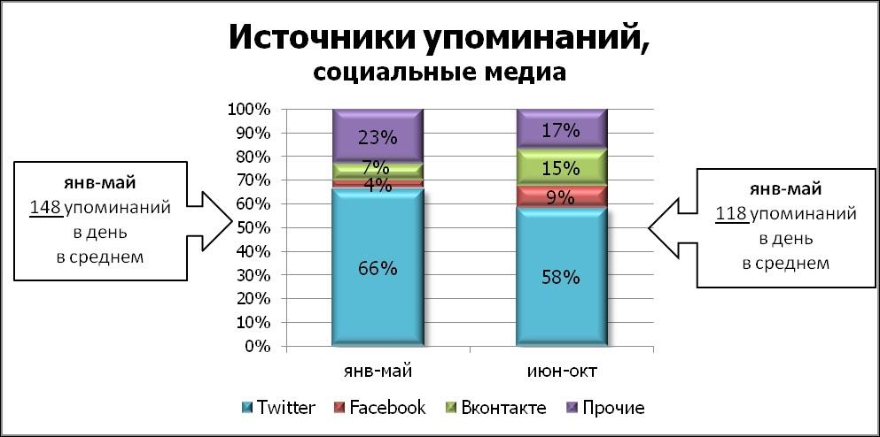 SMS-рассылки « под прицелом» СМИ и блогеров