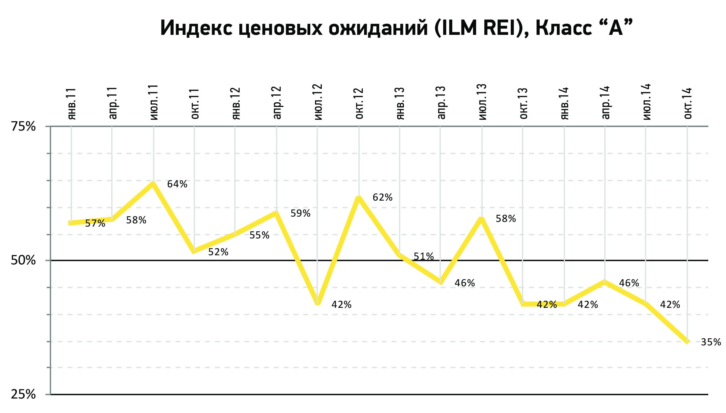 Уровень вакантных площадей в бизнес-центрах класса « А» столицы России превысил показатели кризисных значений 2008 - 2009 гг.